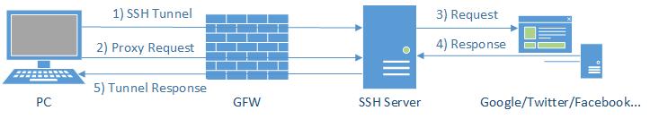 Android 科学上网 SS客户端 v5.0.6 酸酸、小飞机、纸飞机